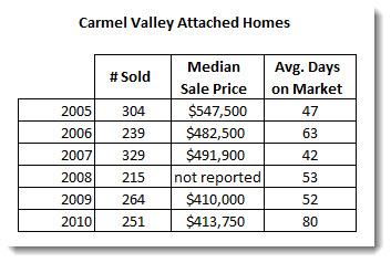 Condo Statistics and Prices for Carmel Valley San Diego 92130 in 2010