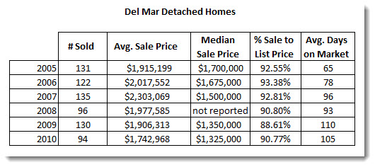 Del Mar Home Sales Stastics - Housing Market Update