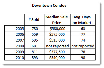 Downtown San Diego 92101 Condo Market Statistics for 2010